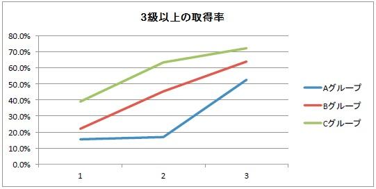 【毎パソ】ローマ字3級以上の取得率グラフ