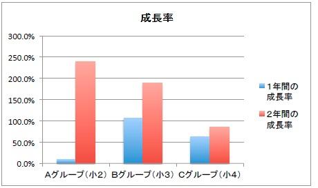 【毎パソ】ローマ字3級以上の成長率グラフ