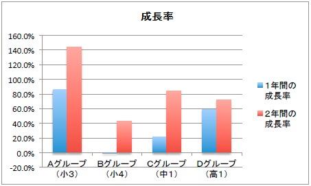 【毎パソ】和文 3級以上成長率の推移グラフ