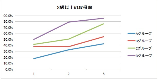 【毎パソ】和文 3級以上合格者率の推移グラフ